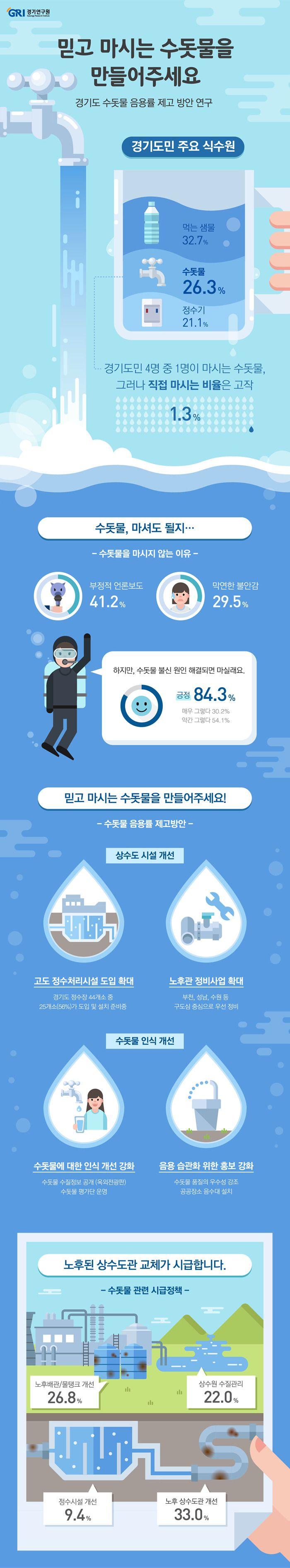 경기연구원 공식블로그 :: 믿고 마시는 수돗물을 만들어주세요 - 경기도 수돗물 음용률 제고 방안 연구
