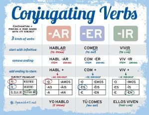 Conjugating Verbs in Spanish.. use a chart at second semester to combine all for incoming students and add irregular verbs covered on back of chart by misty