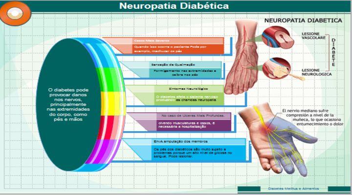 A neuropatia Diabética. Pode provocar danos nos nervos, principalmente nas extremidades do corpo, como pés e mãos. Essa complicação, conhecida como neuropatia diabética, tem como característica o adormecimento. E até dor nas mãos, pés ou pernas. Além de afeta as extremidades do corpo, a neuropatia diabética pode afetar alguns órgãos internos. Como o trato digestivo, coração e órgão sexuais, causando indigestão, diarreia ou constipação, vertigem. E infecções na bexiga e impotência.