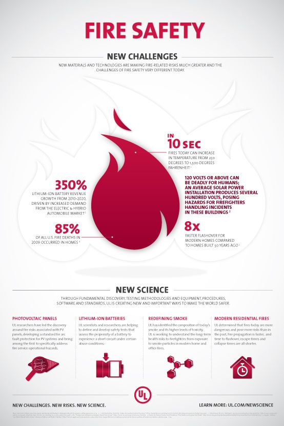 16 Best Images About Fire Infographics On Pinterest A