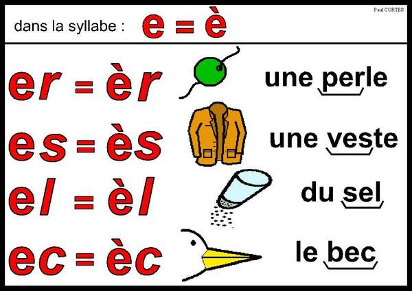 French phonics poster