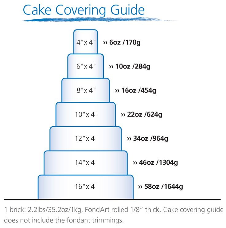 Fondant Tiered Cake Covering Guide