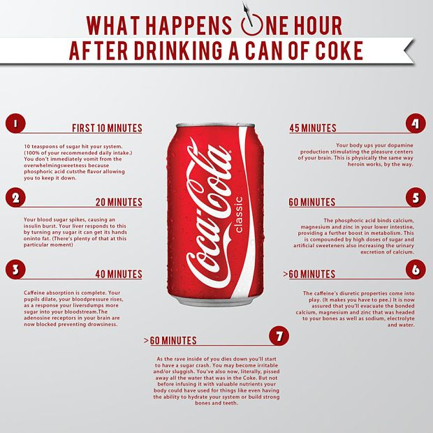 This is what happens to your body when you drink Coca Cola - Telegraph