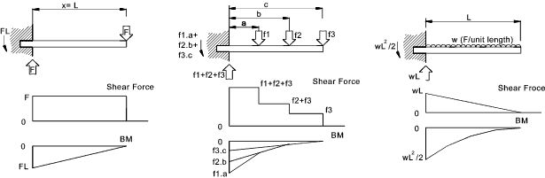 Shear Force and Bending Moment diagrams: This site provides a great list of variables for the mechanical equations. It shows the shear force moment relationship but is not as helpful as some other websites because it lacks the visual representations that relate to the different loads and forces.