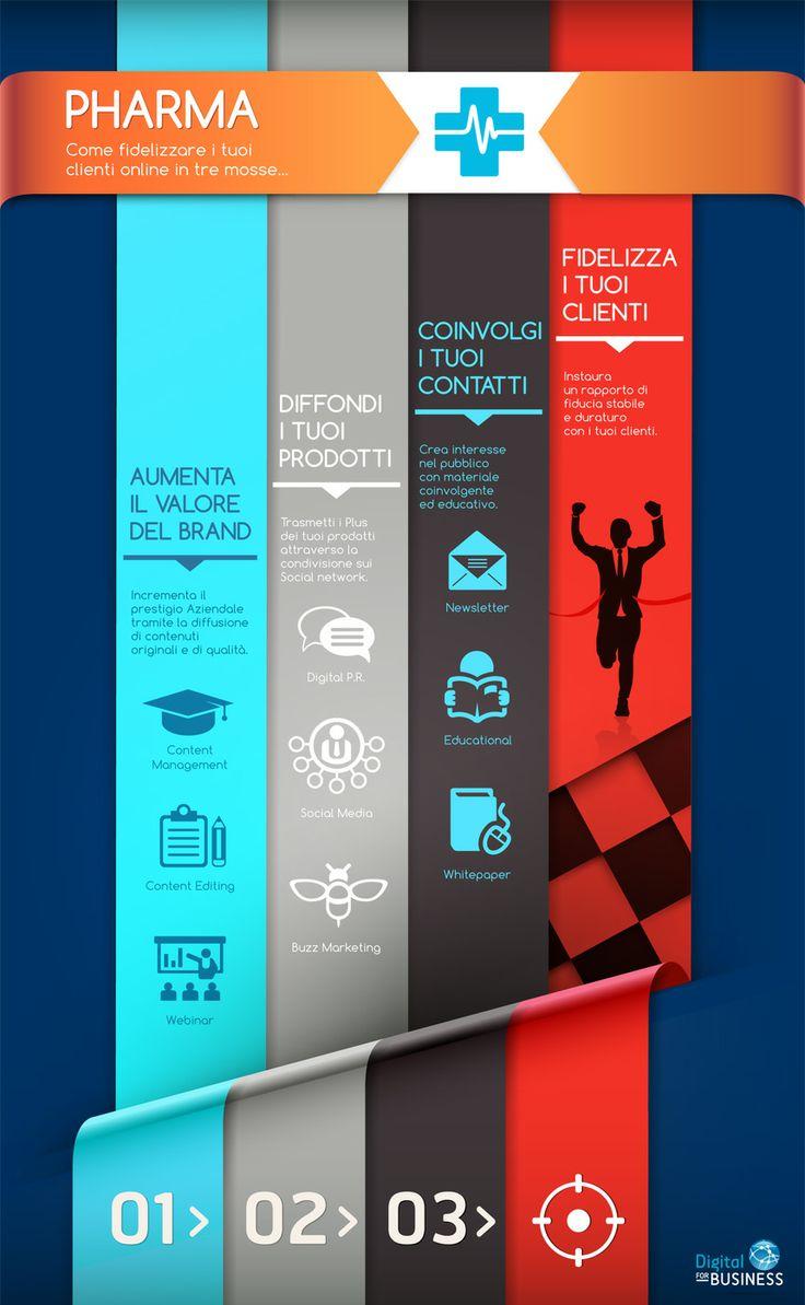 Pharma: Come fidelizzare i tuoi clienti online in 3 mosse.