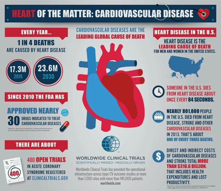 Pin by Emily Beardall on Health infographics Disease