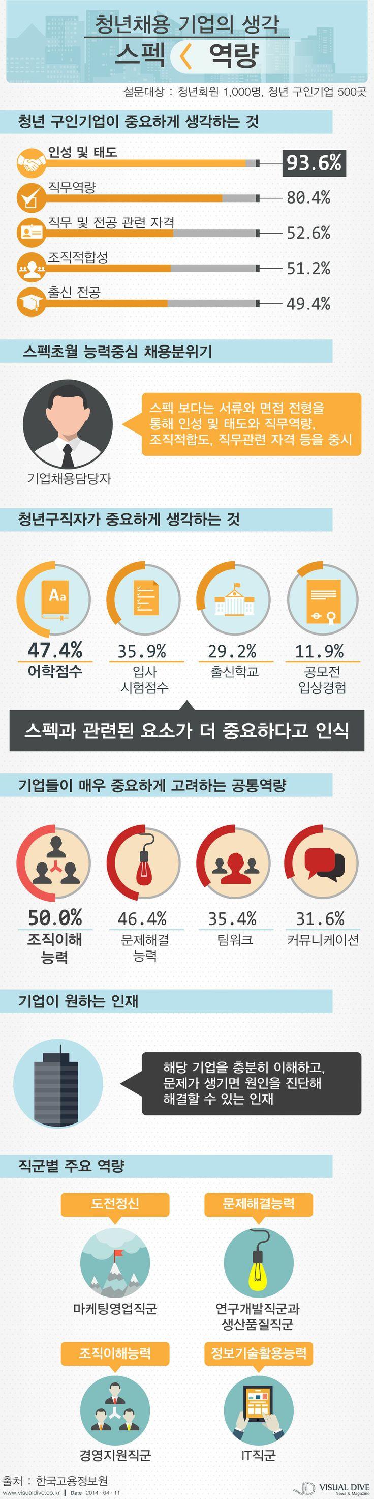 """기업 """"청년 채용시 스펙보다 역량 중요""""[인포그래픽]  #job #Infographic ⓒ 비주얼다이브 무단 복사·전재·재배포"""