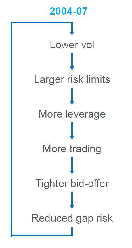 The quot low volatility quot vicious circle zero hedge economics