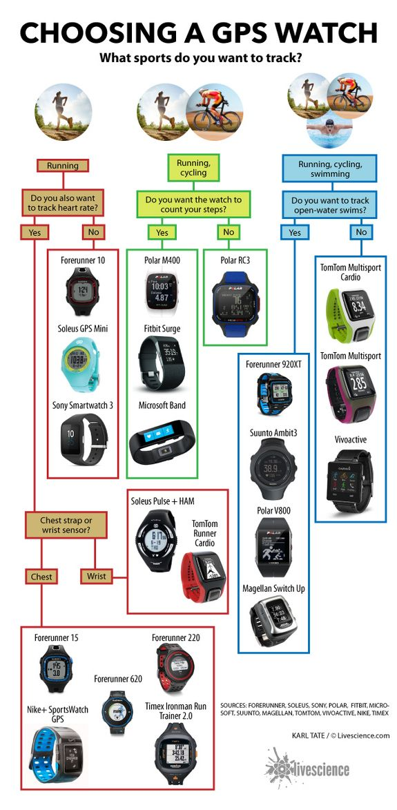We tested 21 GPS watches on runs, bike rides and, when applicable, in the pool…