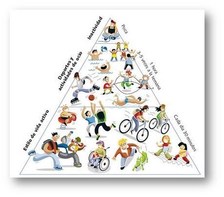 Al igual que la pirámide alimenticia, si sigues los consejos de la PIRÁMIDE DE ACTIVIDAD FÍSICA. tu salud te lo agradecerá