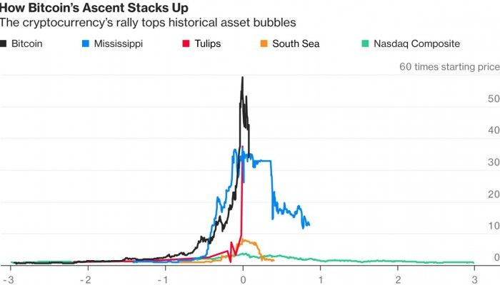 How Bitcoin Compares To History S Biggest Bubbles Bitcoin Bubbles