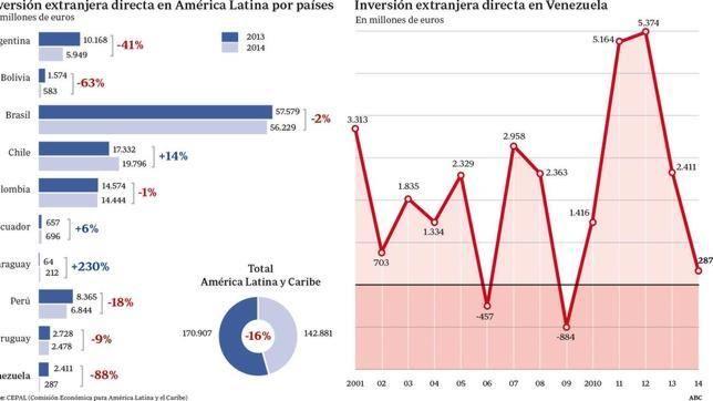 El chavismo ahuyenta las inversiones extranjeras directas en Venezuela