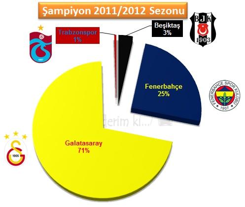 2012 yılında Süper Final'i Galatasaray'ın şampiyon olarak bitirmesi bekleniyor.