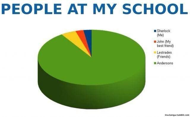 Sherlock and school comparison graph