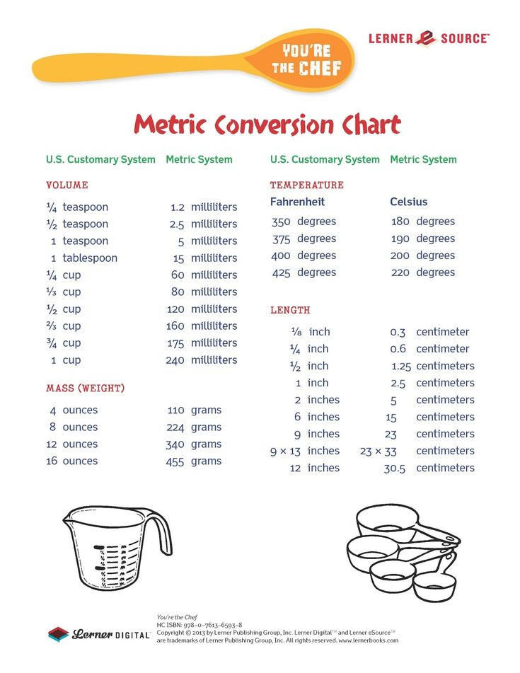 #Metric conversions = )   Cooking conversion chart, Metric ...