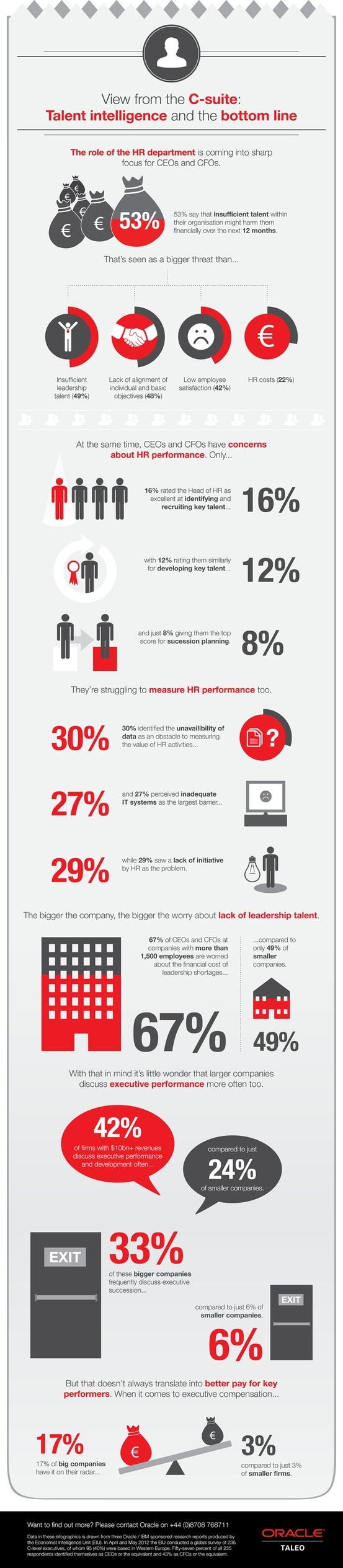 Talent Intelligence and the Bottom line by Oracle Corporation. The role of the HR department is becoming in sharp focus of the CEO and CFO. This infographic illustrates the view from the C-suite and explores talent intelligence and the bottom line.