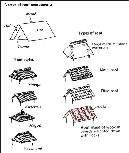 Japanese Traditional Roof styles