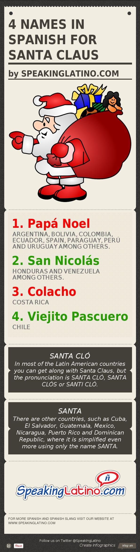 Infographic: 4 Names in Spanish for SANTA CLAUS