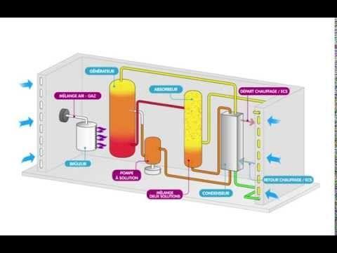 PAC à chaleur gaz absorption : fonctionnement détaillé