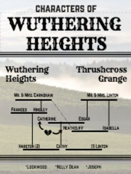 an analysis of the characters in wuthering heights a novel by emily bronte Wuthering heights is a novel of revenge and romantic love  lockwood begins  to have doubts about heathcliff's character when he sees him react  emily  brontë was born july 30, 1818, at thornton, near bradford, yorkshire, the fifth of  six children  understand this theme in the novel, think about your own family  history.