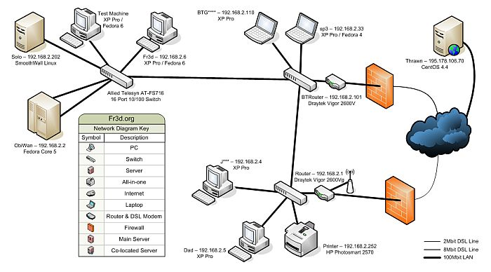 The 25 best network diagram tool ideas on pinterest katie lewis 5 free tools to draw a network diagram with one or more of these tools you will be able to draw a network diagram and get started building your home or ccuart Choice Image