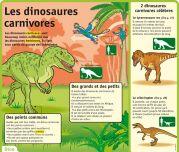 Les dinosaures carnivores - Le Petit Quotidien, le seul site d'information quotidienne pour les 6 - 10 ans !
