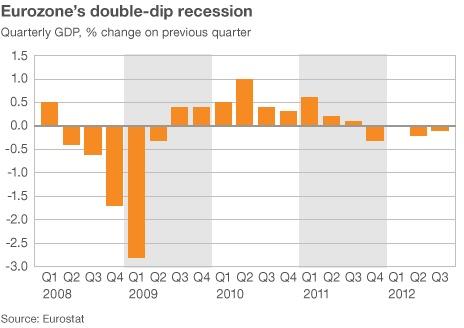 Eurozone falls back into recession