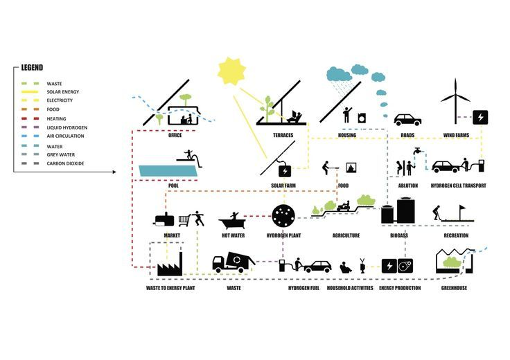 35 Awesome big architects diagrams images