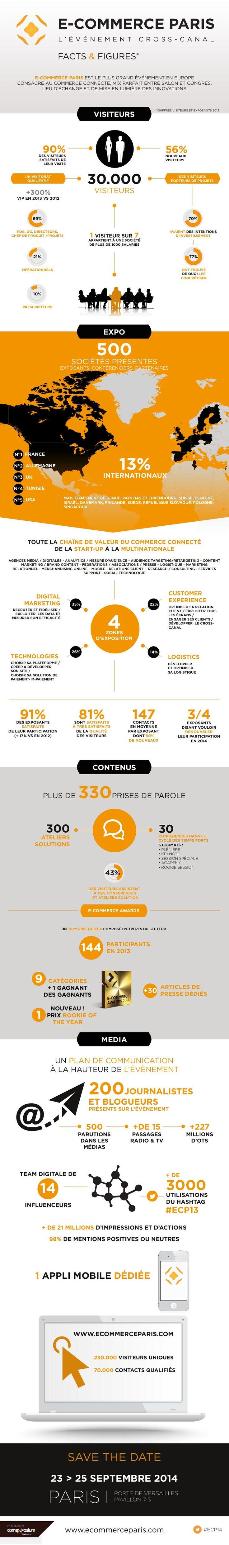 Retrouvez l'édition 2014 du Salon @ecommerceparis en faits et chiffres #infographie #ECP14
