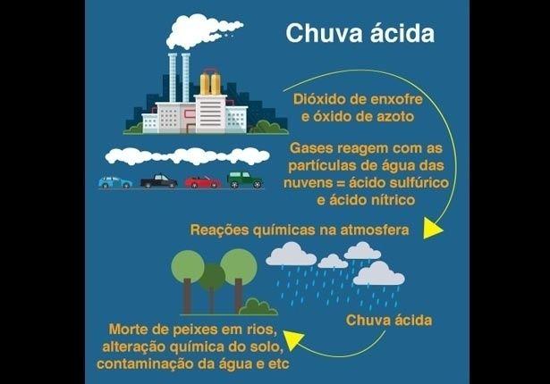 QUÍMICA (Chuva ácida): Indústrias, usinas termoelétricas e veículos de transporte que utilizam combustíveis fósseis lançam gases que se agregam ao oxigênio da atmosfera que, ao serem dissolvidos na chuva, caem no solo sob a forma de chuva ácida
