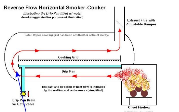 17 best images about bbq on pinterest offset smoker for Bbq designs and plans