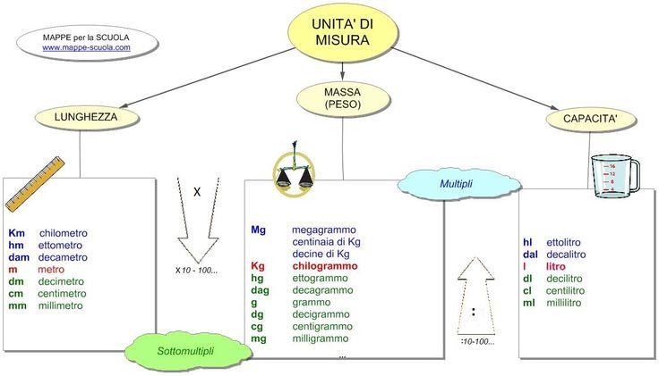 Mappa concettuale sulle UNITA' DI MISURA di lunghezza, massa (peso) e capacità