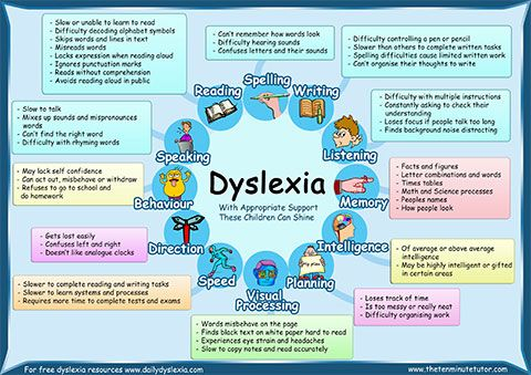 3 FREE Dyslexia Posters (for download) from Liz Dunoon https://www.dyslexiadaily.com/dyslexia-poster-free-download/