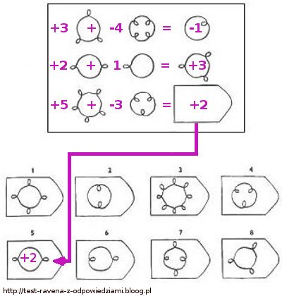 How to solve raven's advanced progressive matrices