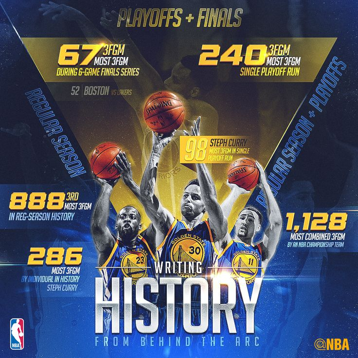 The Warriors re-wrote the history books, one three-ball at a time!
