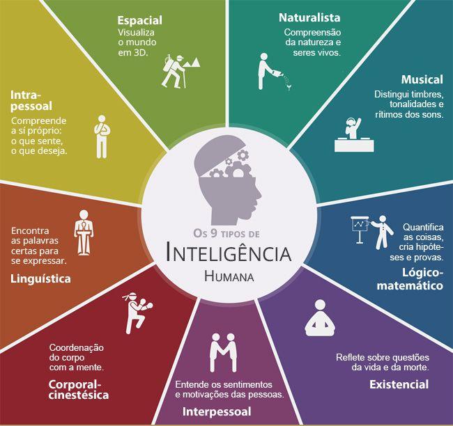 9 tipos de inteligências humana
