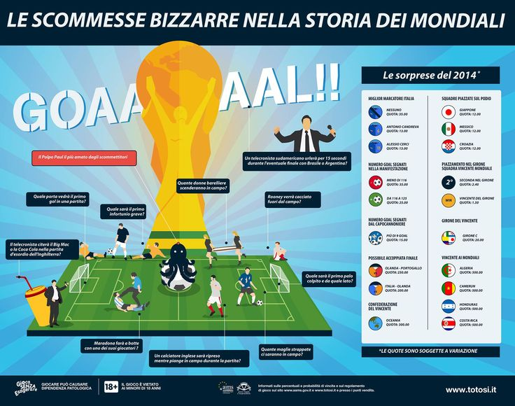 Le scommesse bizzarre nella storia dei Mondiali - infografica a cura di Totosi.it