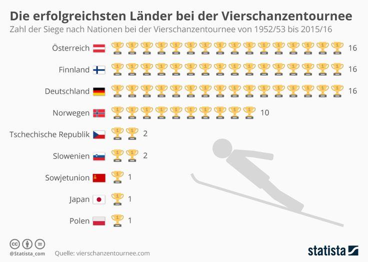 Infografik: Die erfolgreichsten Länder bei der Vierschanzentournee  #INfografik #Vierschanzentournee #Erfolg #Sieger