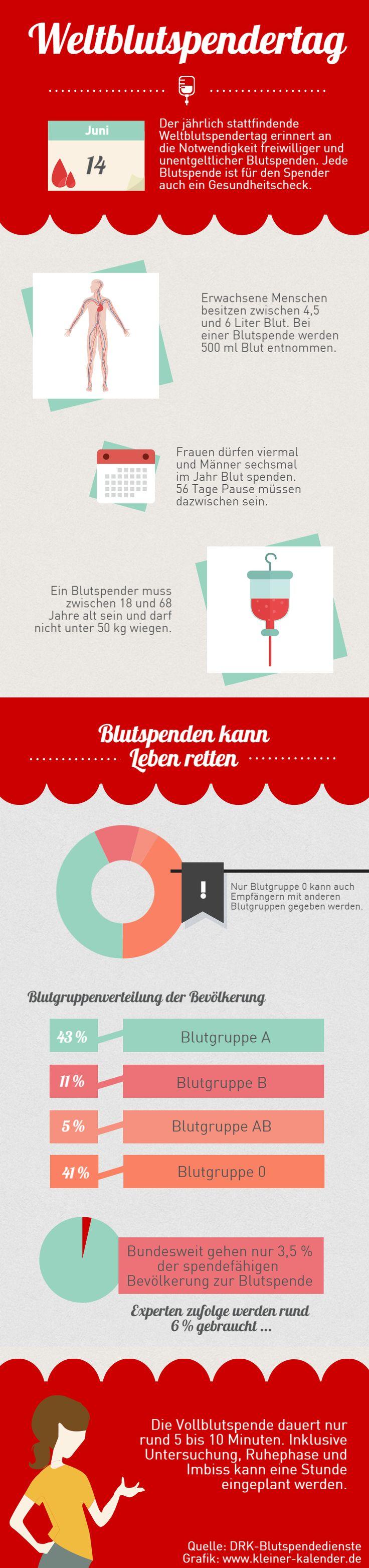 Infografik zum Weltblutspendertag 2015 am 14. Juni. Diese kann unter Angabe der Quelle (www.kleiner-kalender.de) kostenfrei genutzt werden. #weltblutspendertag #blutspende2015 #blutspende