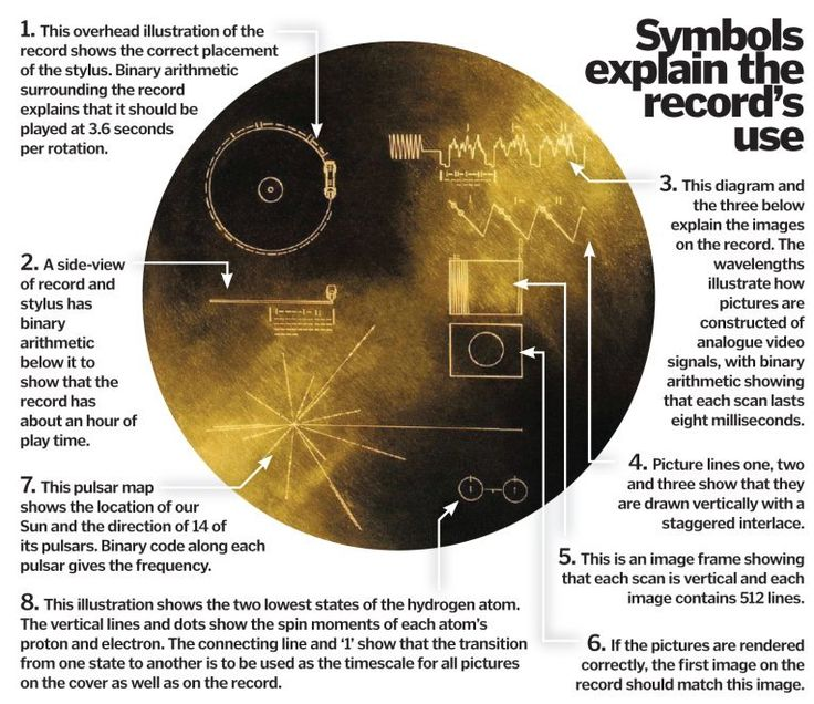 Voyager's Golden Record: Interpreting NASA's message for alien life