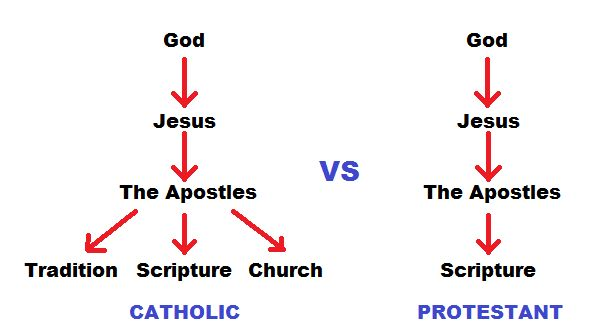 MReflections: Roman Catholic vs Protestantism