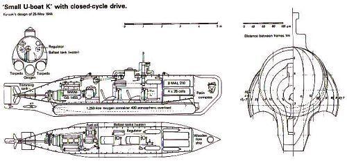 Seehund - One35th present the German midget submarine - Development