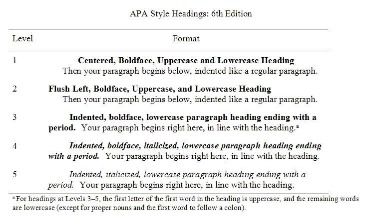 using headers in a research paper This table describes how to format your research paper using either the mla or apa guidelines be sure to follow any additional instructions that your teacher provides mla guidelines: apa guidelines:  top level headings should be centered on the page, using upper and lower case second level headings should be flush left, italicized, using.
