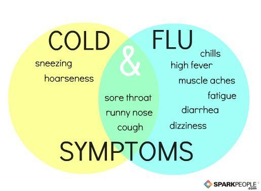 Is It a Cold or the Flu? Great visual to help you decipher! | via @SparkPeople #health #wellness #winter