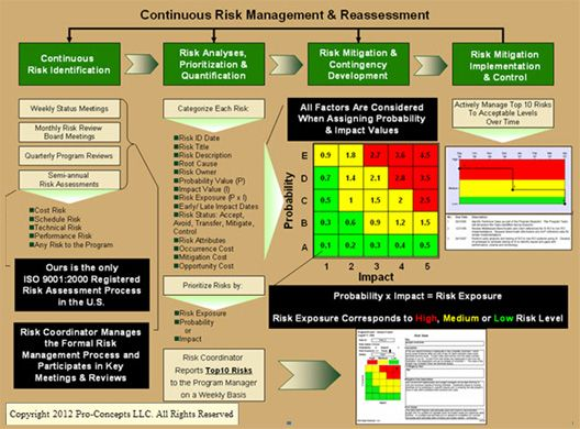 manage risks project Risk management is a proactive process of identifying risk managementthe what, why, and how however, before trying to determine how best to manage risks, the project team must identify the root causes of the identified risks.