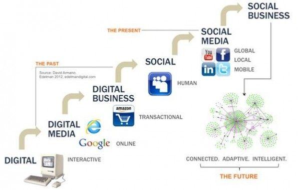 Social business: next step in het social media-tijdperk  http://www.frankwatching.com/archive/2012/06/05/social-business-next-step-in-het-social-media-tijdperk/#