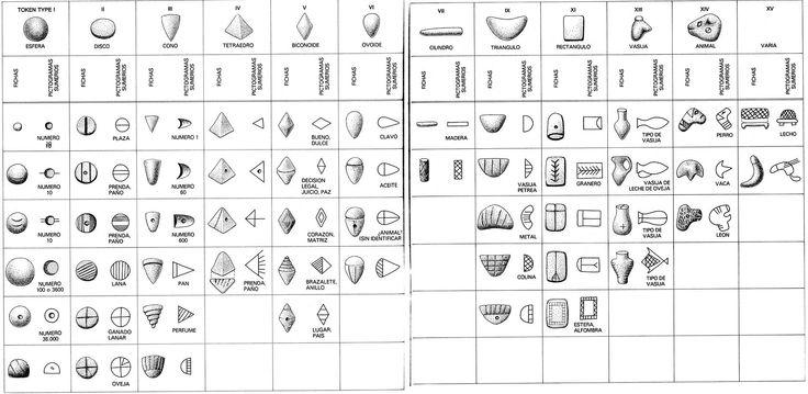 Pre- Alfabetos.  Estas cincuenta y dos fichas, representativas de las 12 principales categorías de tipos de ficha, han sido equiparadas aquí con caracteres incisos que aparecen en las primeras inscripciones sumerias.