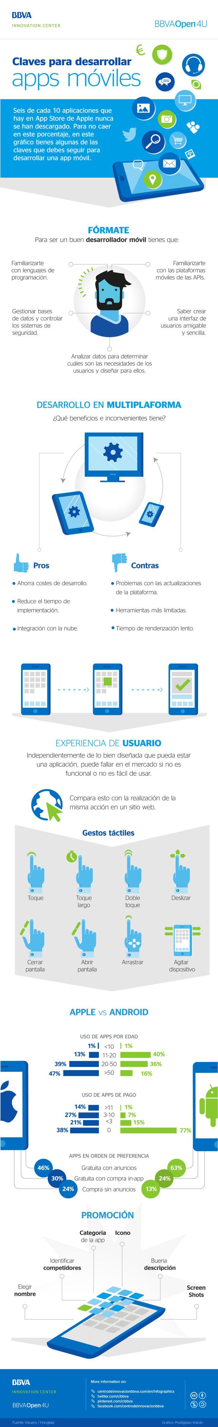Claves para desarrollar APPs para móviles #infografia #infographic #socftware | TICs y Formación