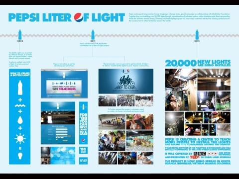 BOTTLE LIGHT | Promo & Activation Lions BRONZE | Winners & Shortlists | Cannes Lions International Festival of Creativity