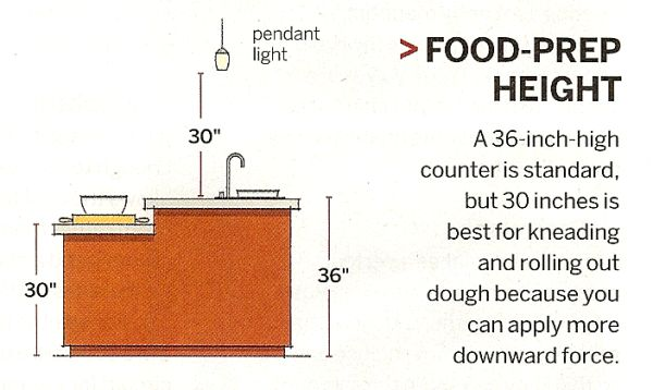 Bar Counter Height In Mm : 50 best images about kitchen on Pinterest Kitchen measurements ...